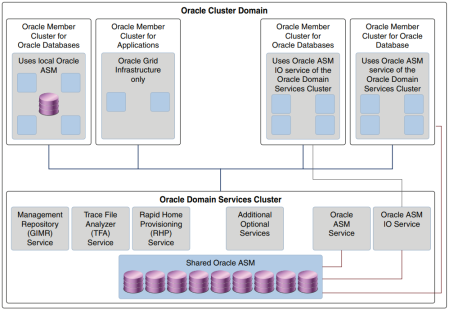 Domain_Cluster_arch